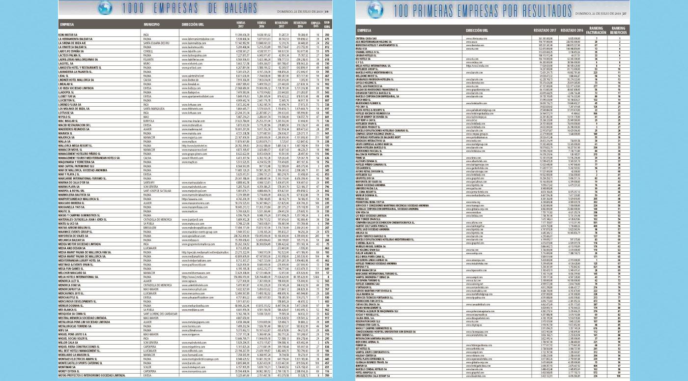 MERKUR DOSNIHA, entre las 50 empresas con mayores beneficios de las Islas Baleares