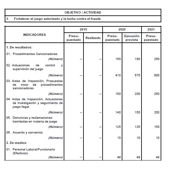 Presupuestos Generales